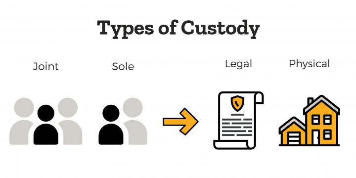 The Different Types of Custody Arrangements