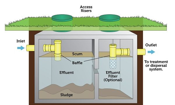 What Can Cause A Septic Tank To Back Up?